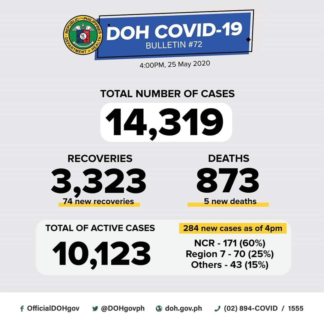 DOH COVID-19 CASE BULLETIN #072  As of 4PM today, May 25, 2020, the DOH reports 284 new cases (PH14036-PH14319) of COVID-19. The total number of cases in the country is now at 14,319.  DOH also announces 74 new recoveries. This brings the total number of recoveries to 3,323. <br>http://pic.twitter.com/kzaam5kIOe