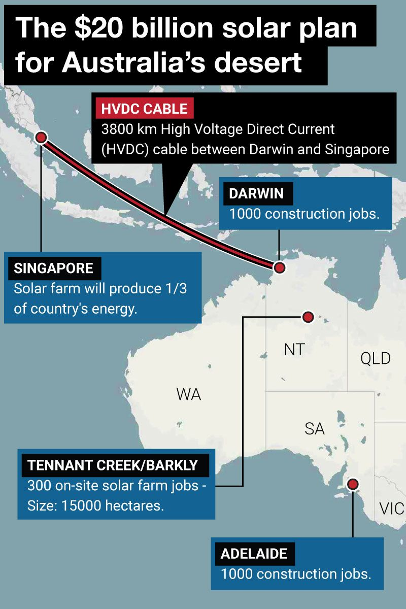 Sunshine to Asia: Plan to send solar power from Australia to Singapore moves forward  -> Submarine cable -> Can supply Singapore with 1/5th of its electricity needs, replacing its expensive and dirty gas power  https://t.co/ElzAoQ0JsD #climate https://t.co/duREPIFi2n