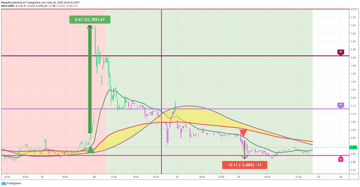 TradingView trade NNVC INO VXRT