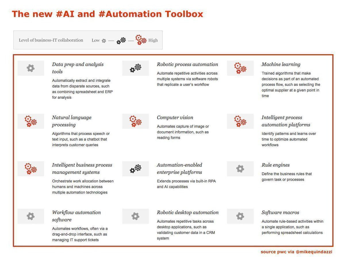 An #AI and #Automation toolbox >>> #PwC via @MikeQuindazzi >>> #AI #MachineLearning #DeepLearning #ComputerVision #RPA #IPA #4IR >>> #Infographic >>> https://t.co/eIaX5ro9a5 https://t.co/Zyn4YtX8xA