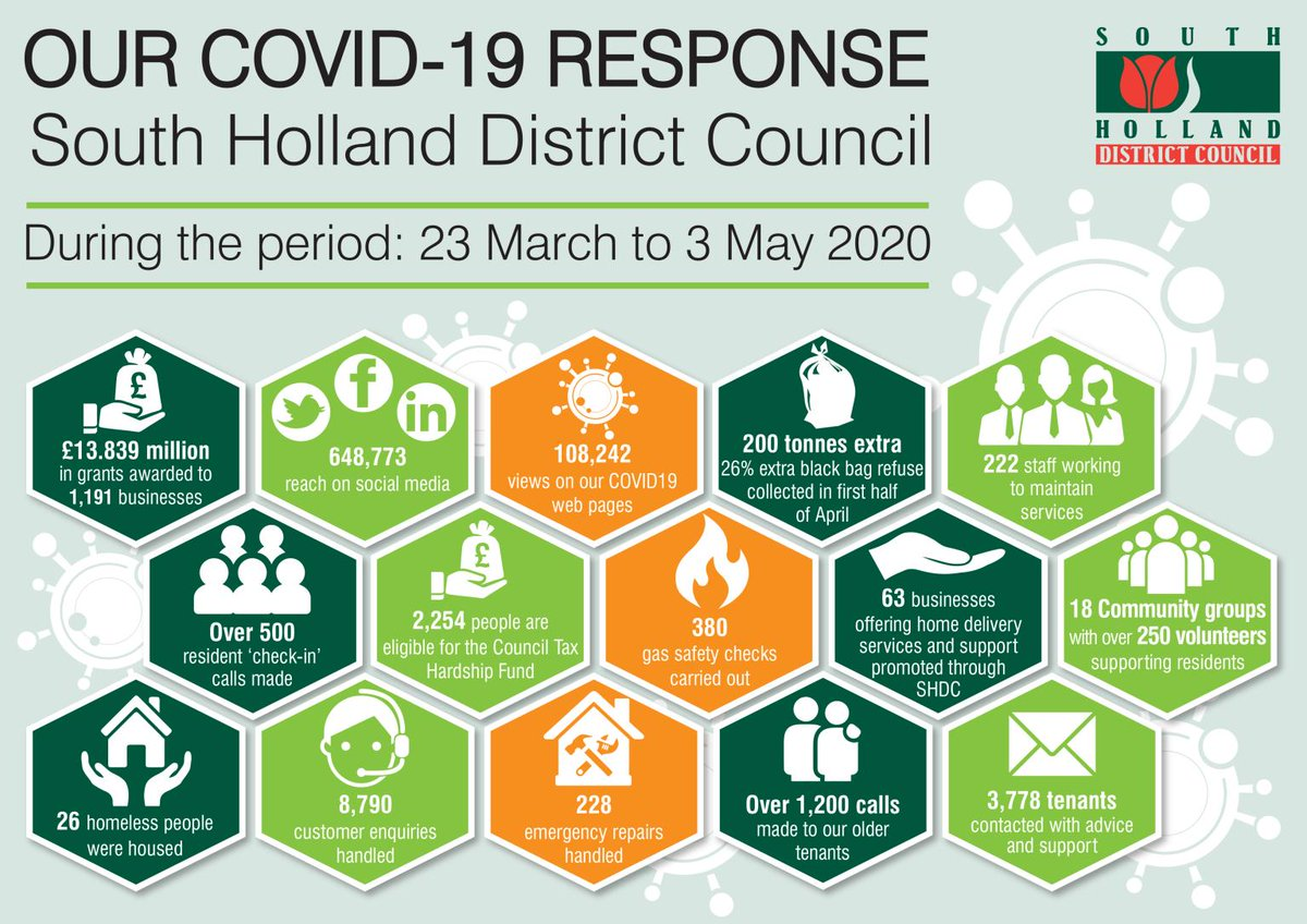 We're so proud of all the hard work our officers have done since lockdown began.  We can't thank them and our residents enough for their continued support. 👏👏  Here's a snapshot of how they have been continuing to serve South Holland throughout COVID-19... take a look. 👀 https://t.co/Lcmlp9PMef
