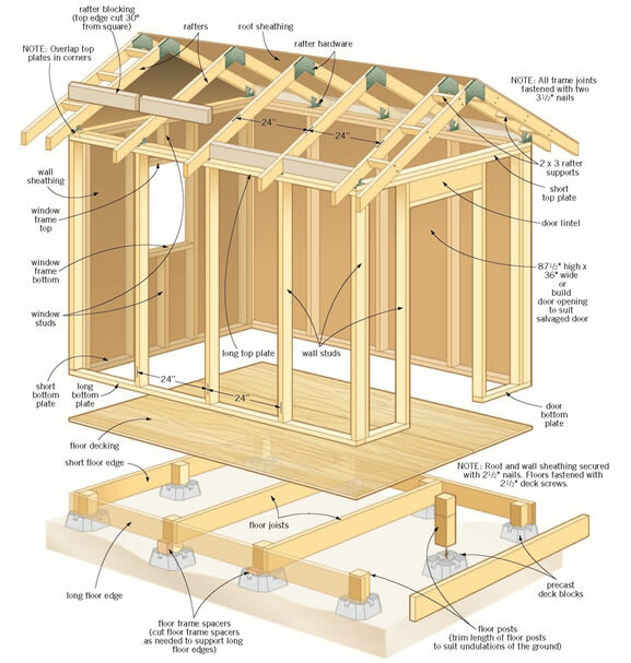 Now You Can Build ANY Shed In A Weekend Even If You've Zero Woodworking Experience! http://bit.ly/2gB3WoApic.twitter.com/CSBYJt3DQK