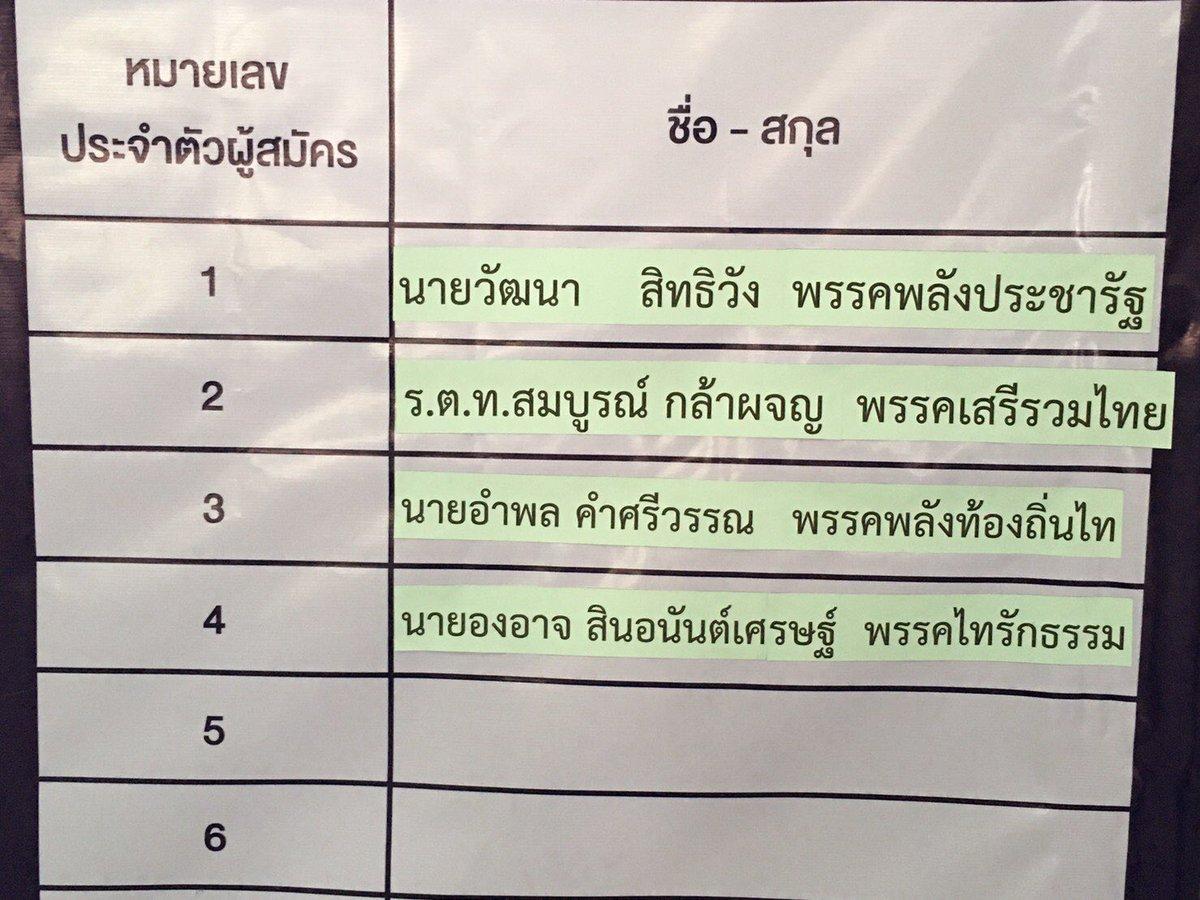 รับสมัครเลือกตั้ง ส.ส.เขต 4 ลำปาง  พรุ่งนี้ (26 พ.ค.) วันสุดท้าย  ล่าสุดมีผู้สมัครแล้ว 4 คน #สำนักข่าวไทย @politics_mcot @Aormcot @tnamcot @tiamoNOK @ann_wichuneepic.twitter.com/H7VtW8gzXL