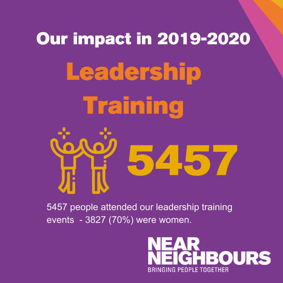 Near Neighbours coordinators and partners facilitated last year 171 #leadership training events, reaching 5457 people, of whom 3827 (70%) were #women.  More figures about our work here - https://t.co/llW340b5dQ https://t.co/dCl4Ks5z9e