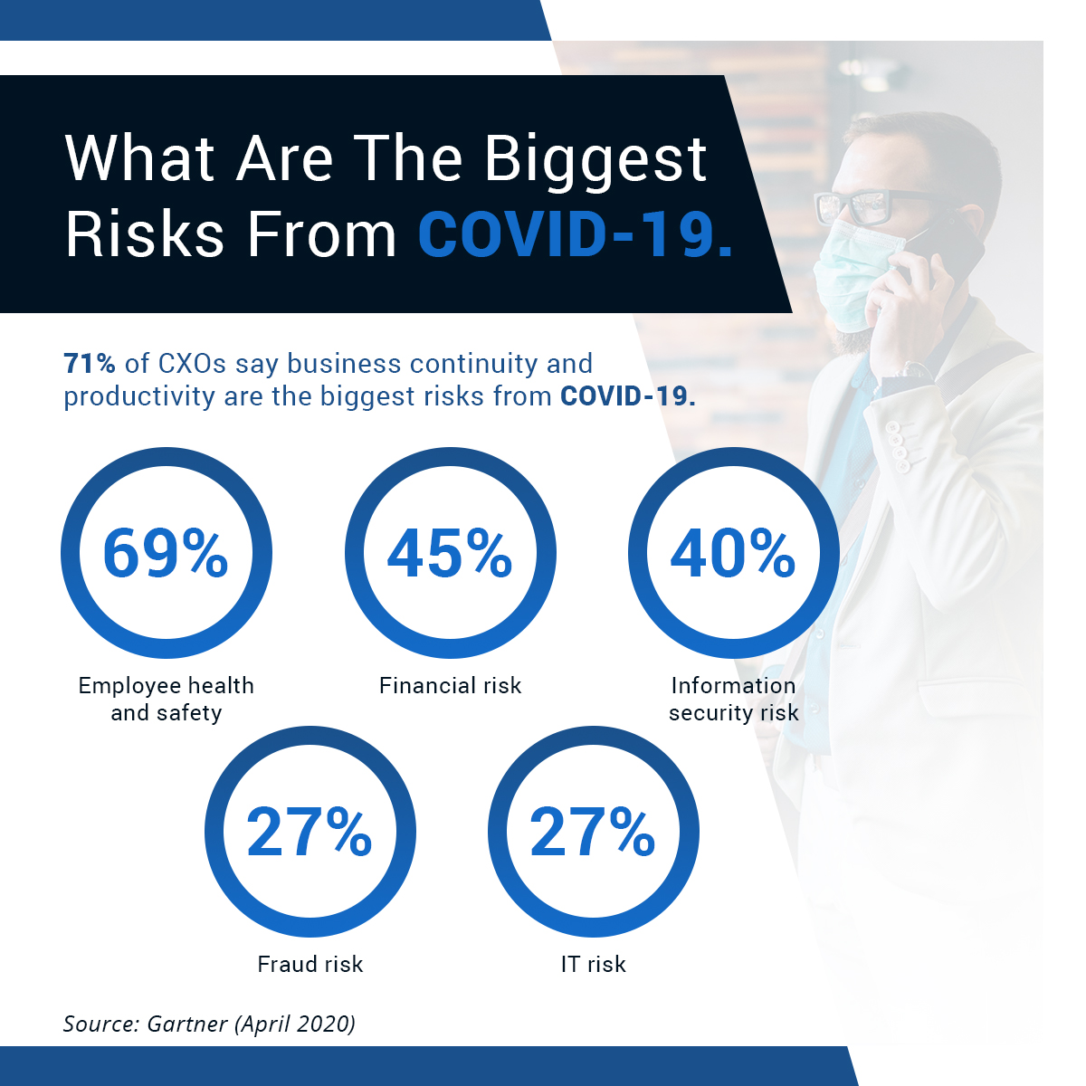 Modern business leaders state that #businesscontinuity and productivity are the amongst the top risks due to COVID-19.  To find out if you have the right #technology investments in place to address these risks, visit:  #CFO