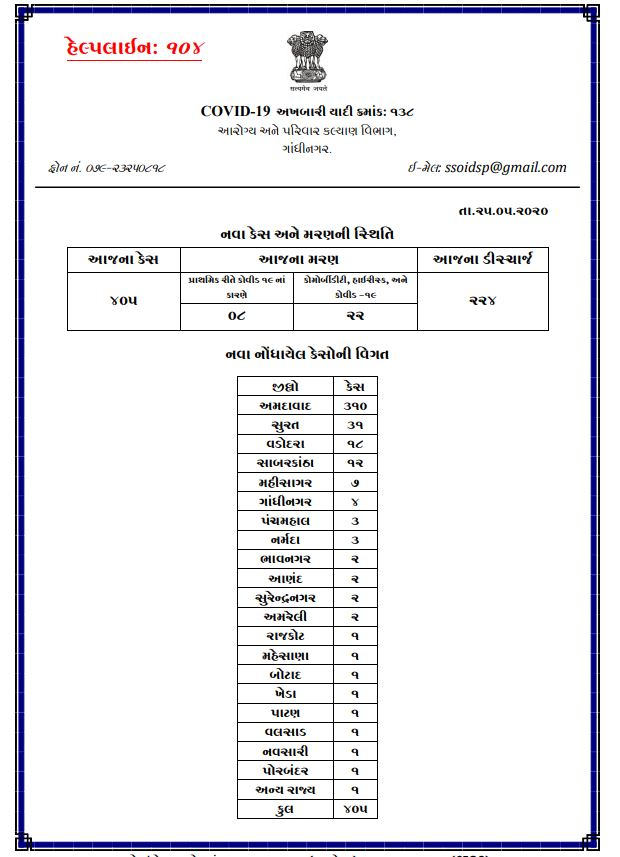 #COVID19outbreak: #Gujarat reports 405 #COVID19 cases in 24hrs increasing the total number of cases to 14,468.<br>http://pic.twitter.com/i4HKMjUJZT