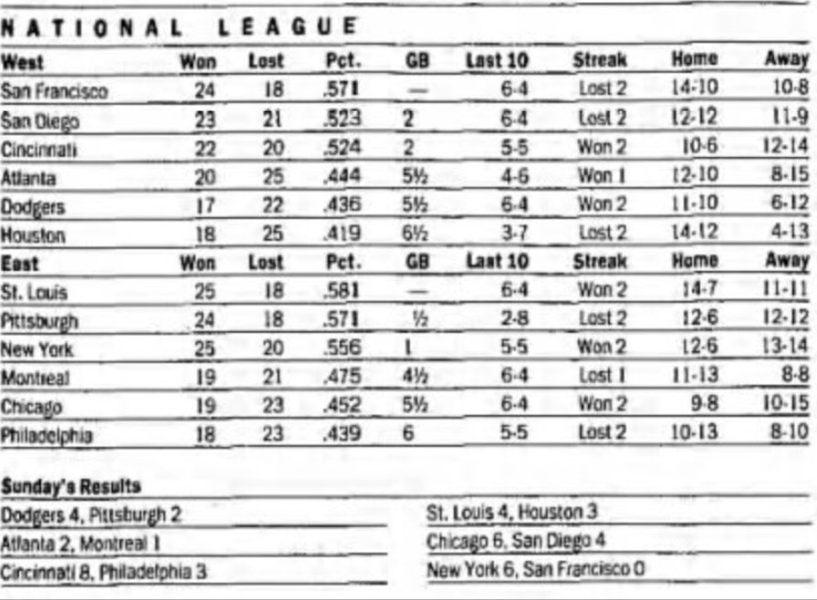 Scores and standings through the action of 5/24/92: https://t.co/mXNoSQBvlf #Pirates drop out of 1st w/the loss yesterday to #Dodgers, as #Cardinals beat #Astros 4-3 w/Pagnozzi walk-off HR in bottom of 9th. #Mets shutout #Giants 6-0 behind Cone's 4h 10k CG. #Bucs now 1/2 out. https://t.co/o5RqVJV47L