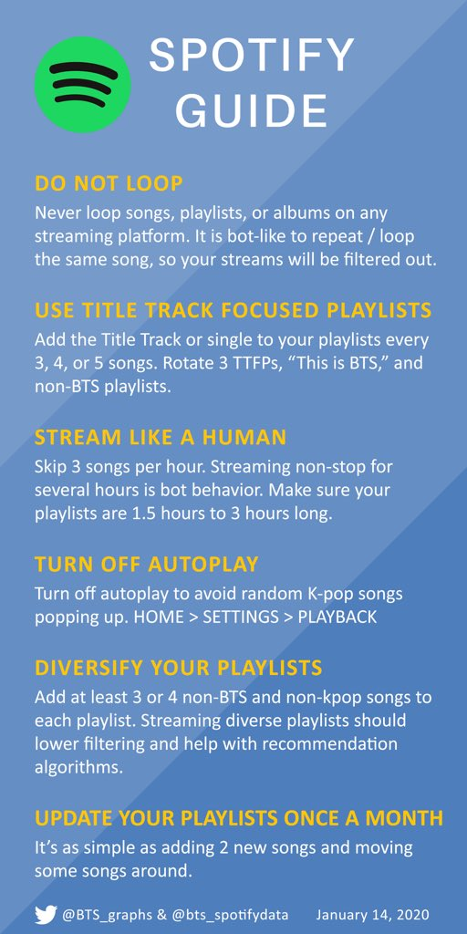 GOAL: top 10 on Billboard 200  Are you streaming #AGUSTD2 playlists on Spotify every day? pic.twitter.com/Yk5ZgA5srT