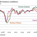 Image for the Tweet beginning: German Ifo-index increased in May,