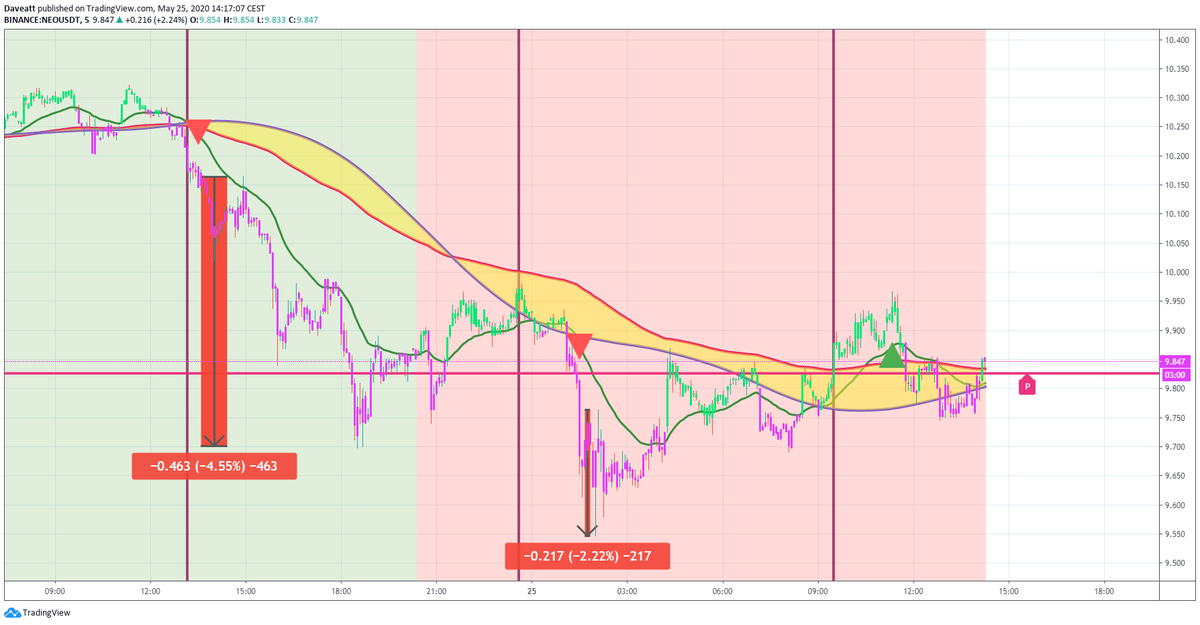 TradingView trade TRX INEO ONT