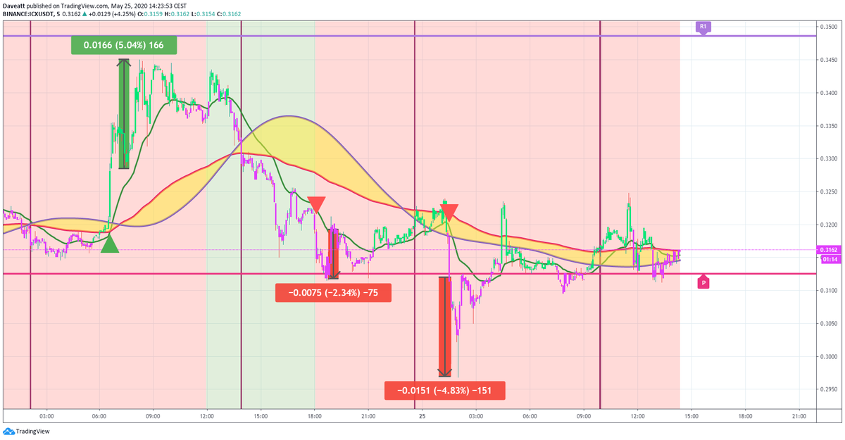 TradingView trade OMG  ICX QTUM