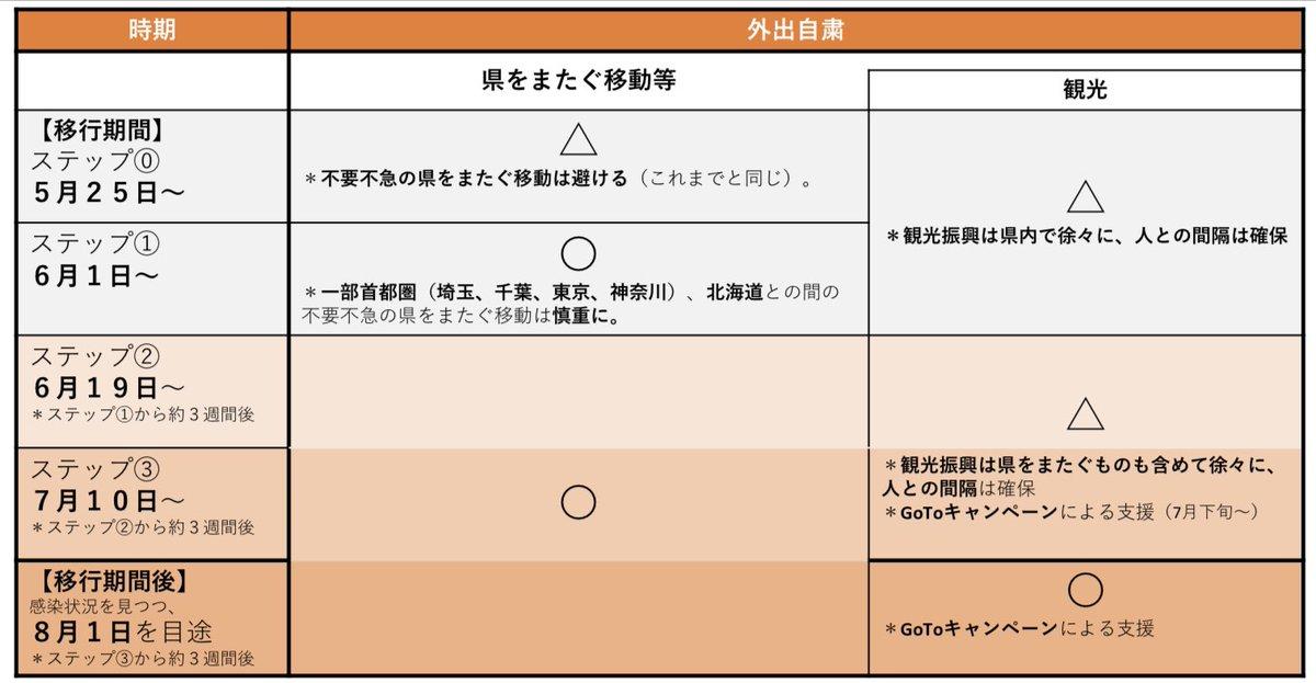 県をまたぐ移動、県越え移動に多少の誤解があるようなので。6月1日から対象になっているのは、埼玉、千葉、神奈川、北海道の危険な地域をまたぐ移動のこと。この地域だけが慎重になる必要がある。他の地域は大丈夫。 https://t.co/6vrfLZek1P