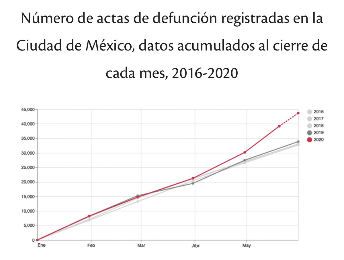 Must read: There were 8,000 more deaths than normal in Mexico City from Jan-May 20 this year.  More than 4x higher than the official coronavirus deaths figure of 1,800.  No anonymous sources, no anecdotes. Just cold, hard death certificate data.  https://datos.nexos.com.mx/?p=1388 @mariorzpic.twitter.com/VHjE6to76u