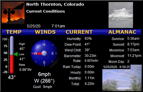 Thornton, CO weather: Dry, 43F, humidity 93%, wind W at 6 gusting to 9. Today: 41F/45F Rain 0.00 #cowx