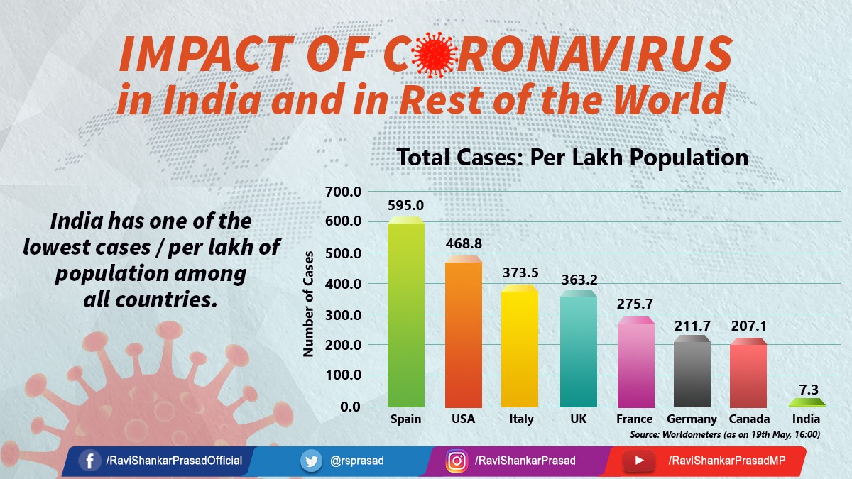 While measuring the impact of coronavirus pandemic it has been seen that there are 7.3 #COVID19 cases per Lakh population in India which is comparatively much less than other countries. It is because of bold decision taken by PM @narendramodi for immediate lockdown.pic.twitter.com/aNSgMHIXom