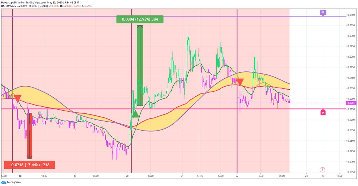 TradingView trade AVGR VISL GNPX