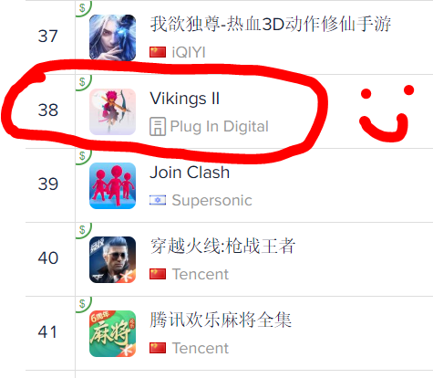 Wow🤩, our game Vikings II is live since last thursday and is already ranked #38 iOS Free Game on China with a strong 4.8/5 rating 💪 @plugindigital apps.apple.com/app/vikings-ii…