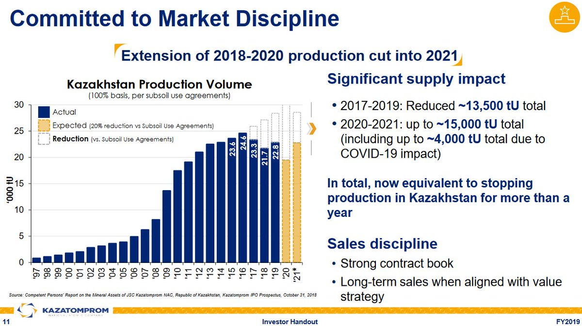 """DYK?In a move to """"Value over Volume"""", world's largest #uranium producer #Kazakhstan committed to voluntarily cutting production for 4 years from 2018 thru 2021. Without those cuts (& #COVID19 impact) production thru 2021 would have been ~28,500tU (74M lbs #U3O8) higher.pic.twitter.com/YCiaa9PBvO"""