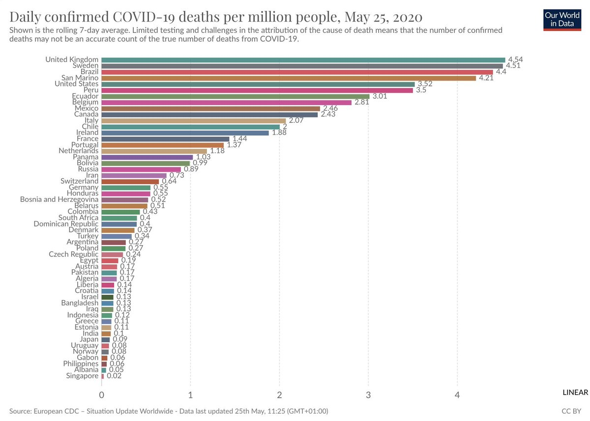 The UK now has the highest number of daily confirmed Covid-19 deaths per million people. (Via @OurWorldInData.)