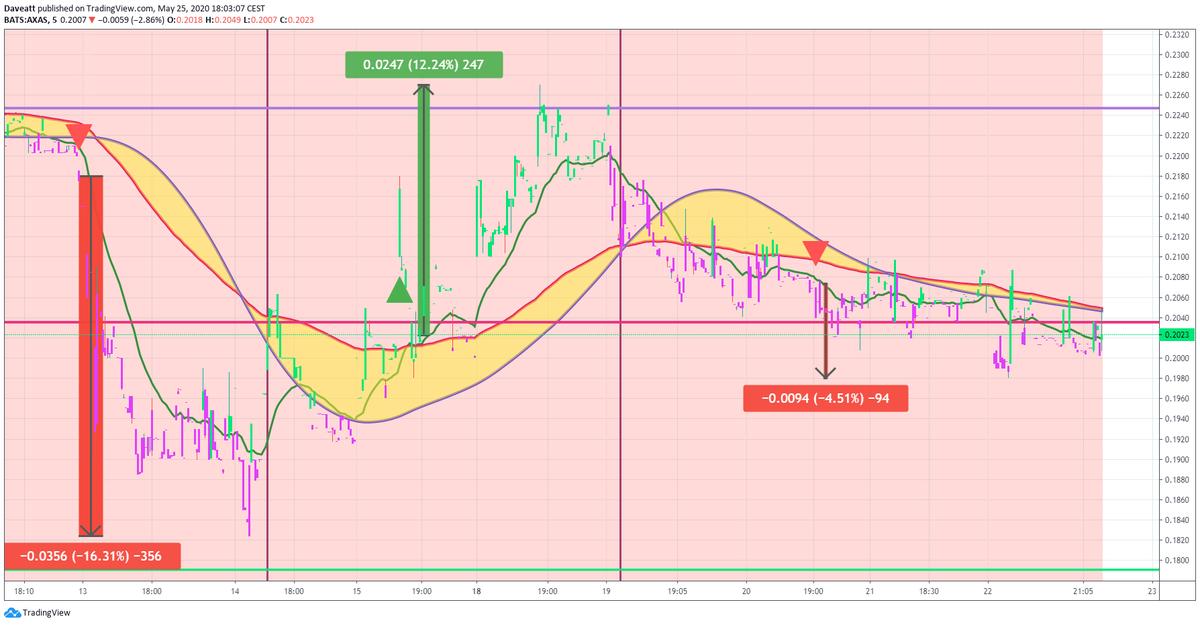 TradingView trade MVIS AXAS SCON