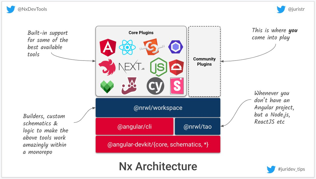 I created a quick, high-level diagram of Nx, in case you wondered     https:// nx.dev       https:// nx.app       https:// bit.ly/nrwl-youtube      #juridev_tips #angular #reactjs #monorepo<br>http://pic.twitter.com/S10CanrEYC