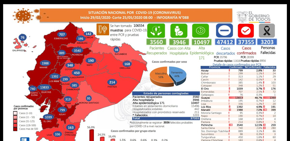 #ATENCIÓN | ACTUALIZACIÓN de datos en #Ecuador   confirmados descartados alta epidemiológica alta hospitalaria recuperados fallecidos COVID fallecidos probables  Se han realizado  pruebas #COVID19pic.twitter.com/UAaUlGsfFp