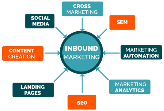 What is your #inbound #strategy during #COVID19 ?pic.twitter.com/yQ3H1xm5Hy