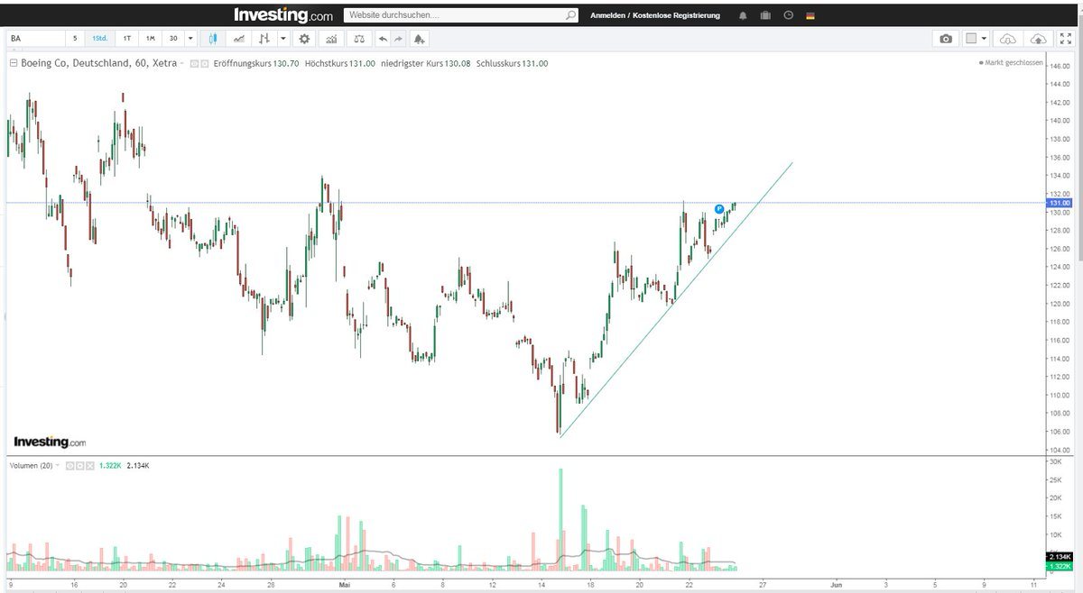 $BA looks good! #Boeing - We are in. pic.twitter.com/k84xsJZR1X