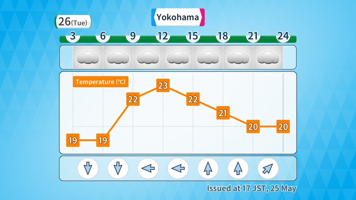 【May 26 Yokohama】 Unstable  weather. There are a little sunshine and patchy rain possible. Highest temperature 24℃.  #Yokohama #横浜 pic.twitter.com/lEQoI9FnCk