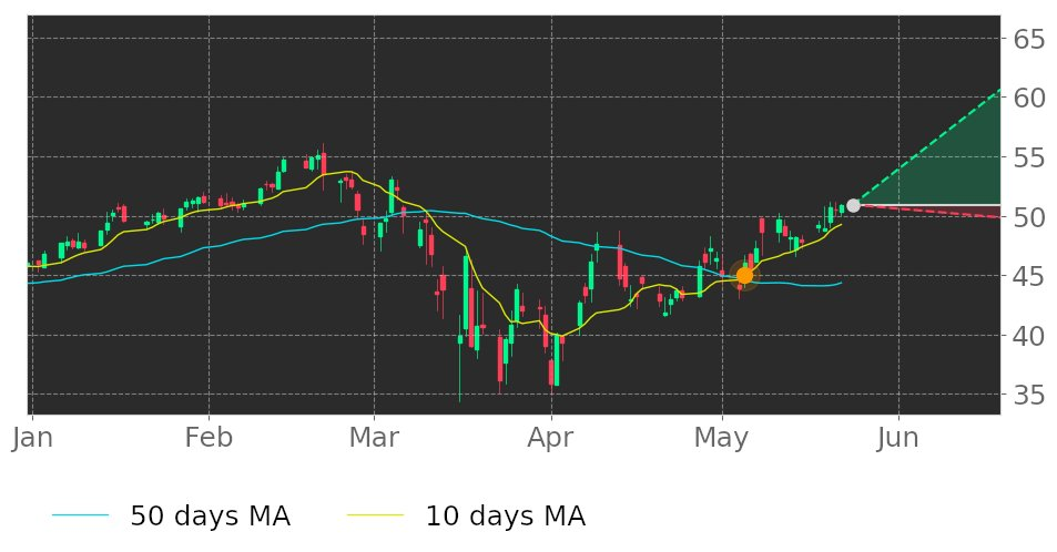 $CWST's 10-day Moving Average moved above its 50-day Moving Average on May 5, 2020. View odds for this and other indicators: https://t.co/HdDhfPfBMk #stockmarket #stock #technicalanalysis #money #trading #investing #daytrading #news #today https://t.co/N9TykLcWfZ