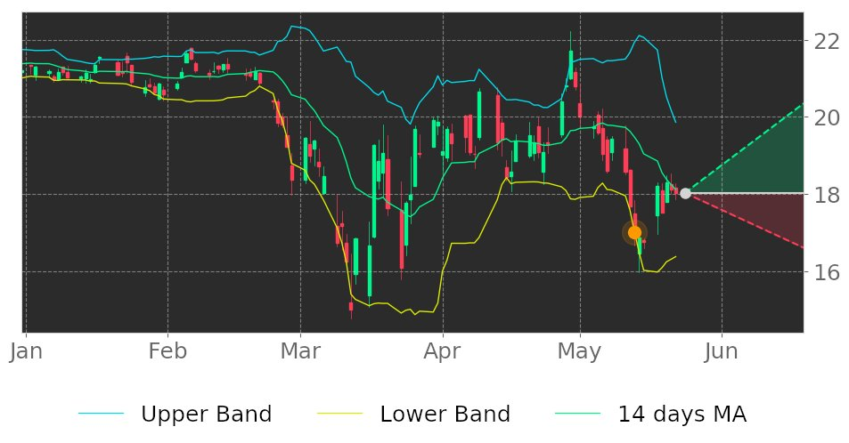 $CVBF in Uptrend: price may ascend as a result of having broken its lower Bollinger Band on May 13, 2020. View odds for this and other indicators: https://t.co/JUiYHDAFBI #CVBFinancial #stockmarket #stock #technicalanalysis #money #trading #investing #daytrading #news #today https://t.co/kb4apMAGIt