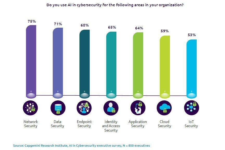 73% of enterprises are testing use cases for AI for cybersecurity across their organizations today with network security leading all categories. Source @capgemini @Irregulars Link > bit.ly/3e3MLsH via @antgrasso @antgrasso_IT #AI #CyberSecurity #NetworkSecurity