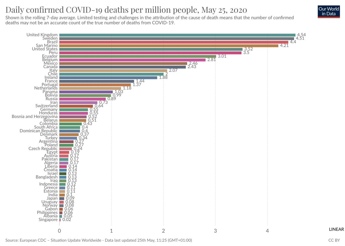 The UK that has now the highest rate of confirmed deaths from #COVID19 worldwide. [Link to the source: ourworldindata.org/coronavirus-da…]