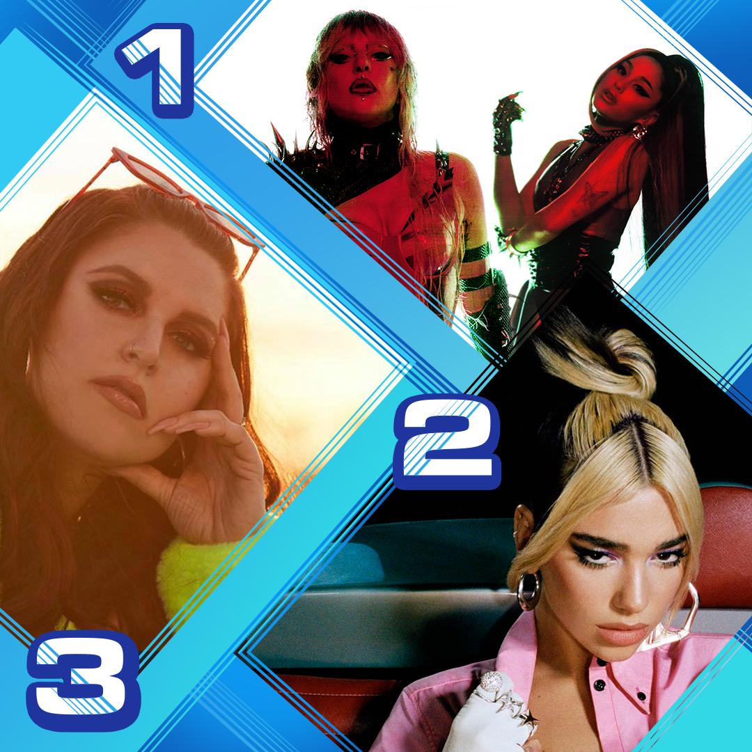 Here's Monday's #RDTop3! 1. @LadyGaga & @ArianaGrande - #RainOnMe  2. @DuaLipa - #BreakMyHeart 3. @maliafromvegas - #BrokeBoy<br>http://pic.twitter.com/XBQ6RQwwnB