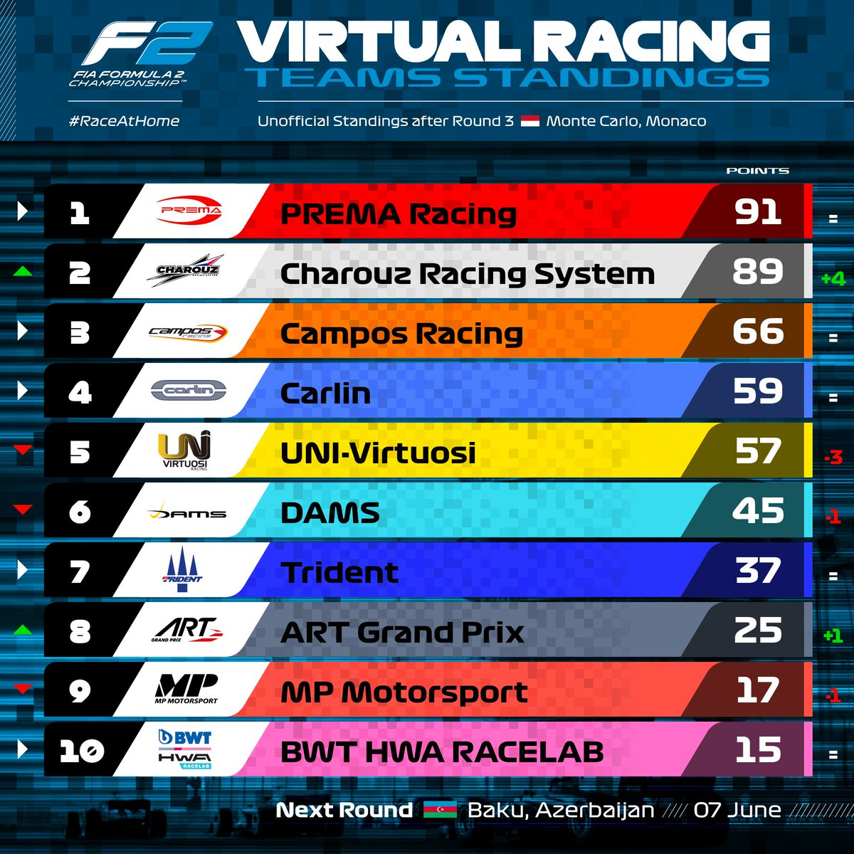 Prema stay on top... but LOOK at Charouz 🚀  Our teams' standings after three rounds of virtual action!  #F2 #RaceAtHome https://t.co/MxhS39XVnZ