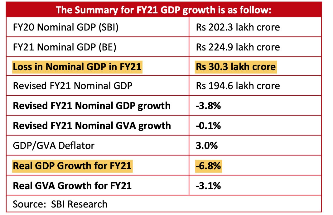 For the current financial year (2020-21), SBI expects the nominal GDP to fall short of the Budget estimate by Rs 30 lakh crore; the real GDP growth will be MINUS 7%