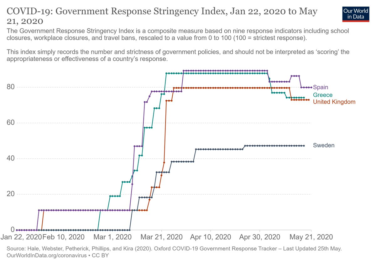#COVIDー19  Government Stringency Index #COVID19greecepic.twitter.com/DaxFnn54Mb