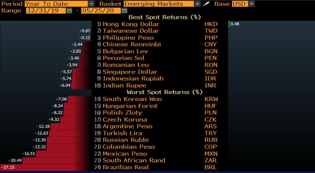"""El dólar no está """"demasiado fuerte""""... Las monedas de países emergentes se debilitan.  Muchas monedas de emergentes están desplomándose contra el dólar por la combinación de crisis, déficit fiscal, comercial y mucho más agresiva política monetaria que EEUU. https://t.co/T9CMHUoirD"""