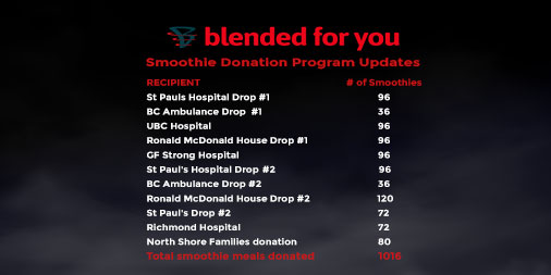****DONATION UPDATE**** Happy to announce our current donation numbers with our partnership with @blendedforyou to support our Health Services. Stay tuned for for more updates on current Covid related sponsorships their resilient efforts. #getblended #gratitude #thankyouflwspic.twitter.com/zLHFxfG5hO