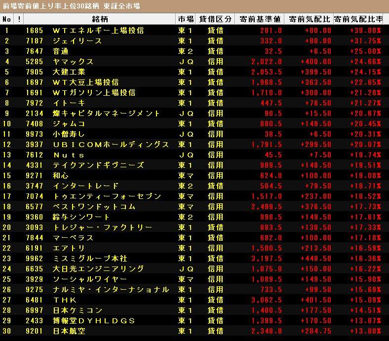 メディ ネット 株価 pts (株)メディネット【2370】:詳細情報 -
