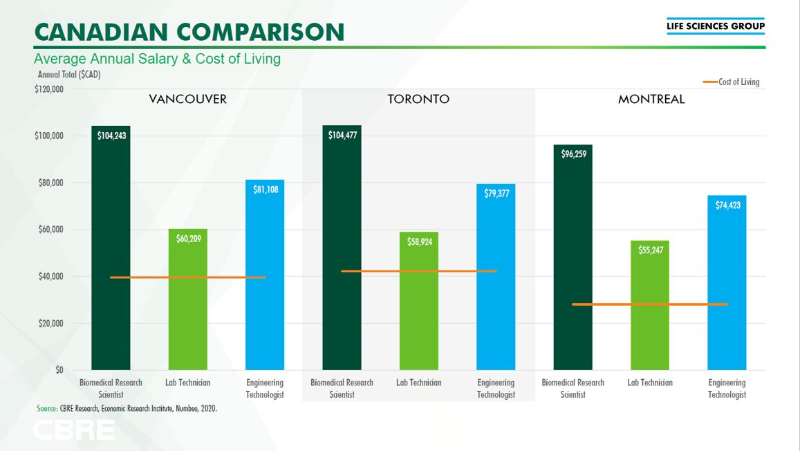 @CBRECanada #LifeSciencesGroup has compared #CostOfLiving & salaries for a #Biotech #ResearchScientist #LabTechnician & #EngineeringTechnologist in Canada's largest #LifeSciences markets: @cityoftoronto @MTL_Ville @CityofVancouver. #Ontario is at the #TippingPoint https://t.co/hDhUd5IV0a