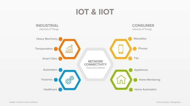 Internet of Things refers to objects and devices which interact with other people and objects by exchanging data. Source @dbi_srl Link > bit.ly/2zl0SLn via @antgrasso @lindagrass0 @antgrasso_IT #IoT #IIoT #DigitalTransformation