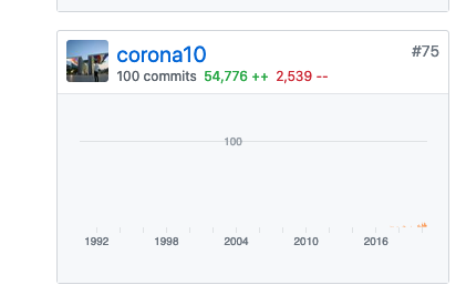 100 commits to the CPython project 🎇🎇