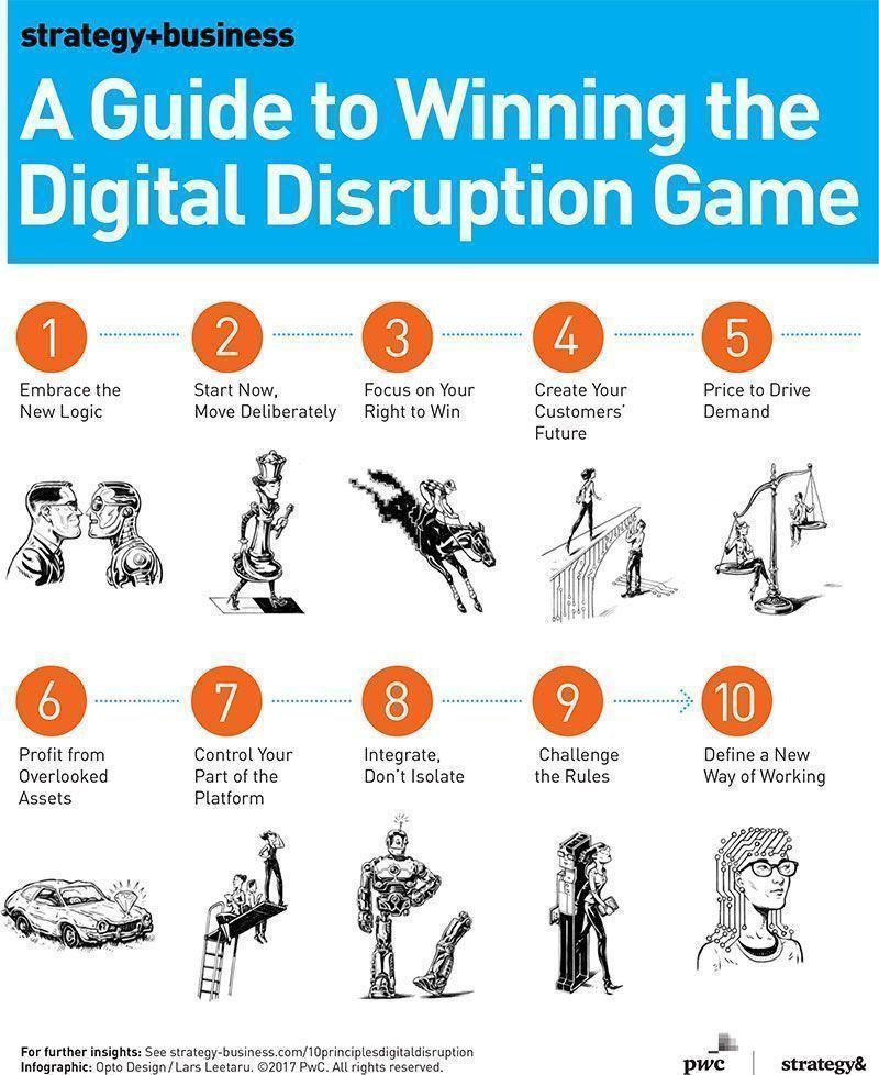A guide to winning in the #digital disruption game >>> @stratandbiz via @MikeQuindazzi >>> #EmergingTech #AI #IoT #Robotics #DataScience #4IR >>> https://t.co/HSDOxN4HGf https://t.co/ISVHHpaB1W