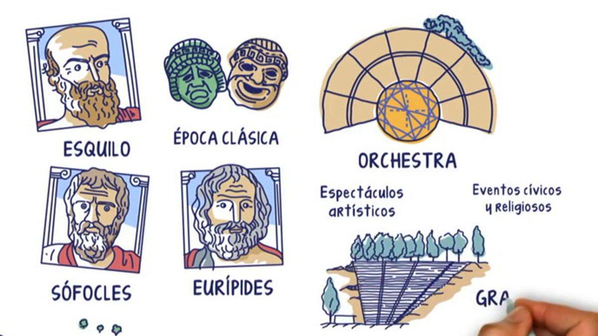 #AprendemosEnCasa #CienciasSociales | 12 a 14 años  📌 Desde la Prehistoria a la Edad Media 📌 Antigua Grecia y Roma 📌 Telescopio de Herschel del @RObsMadrid  @cunahalicarnaso @IGNSpain  @academiaplay @history_topics  https://t.co/3WicBgDEMd https://t.co/UJUxBXCUZb