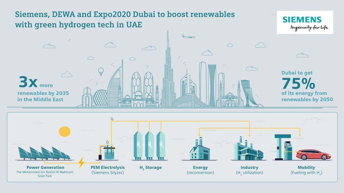 Dubai plans to get 75% of its #Energy from renewables by 2050. @siemens_me @DEWAOfficial & @expo2020dubai are working on a green project to revolutionize #renewables & pave the way for a greener future in the Middle East. Link >> sie.ag/3eaVjxI @Siemens via @antgrasso