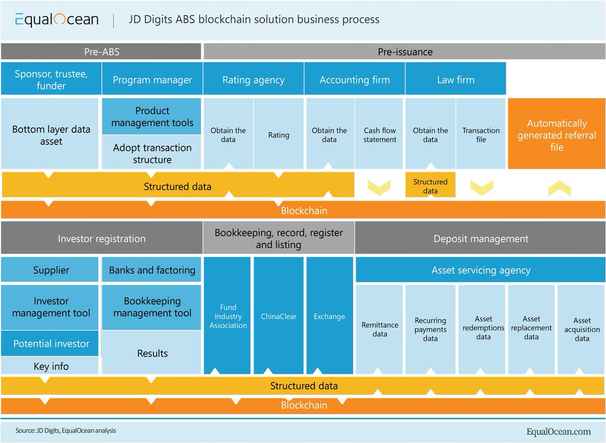 Chinas first application in digital finance - JD Digits ABS blockchain solution. It helps sponsors, plan managers, law firms, and other ABS business participants in optimizing their business processes. Source @EqualOcean Link> bit.ly/3cWyBcr @antgrasso #Blockchain #Tech