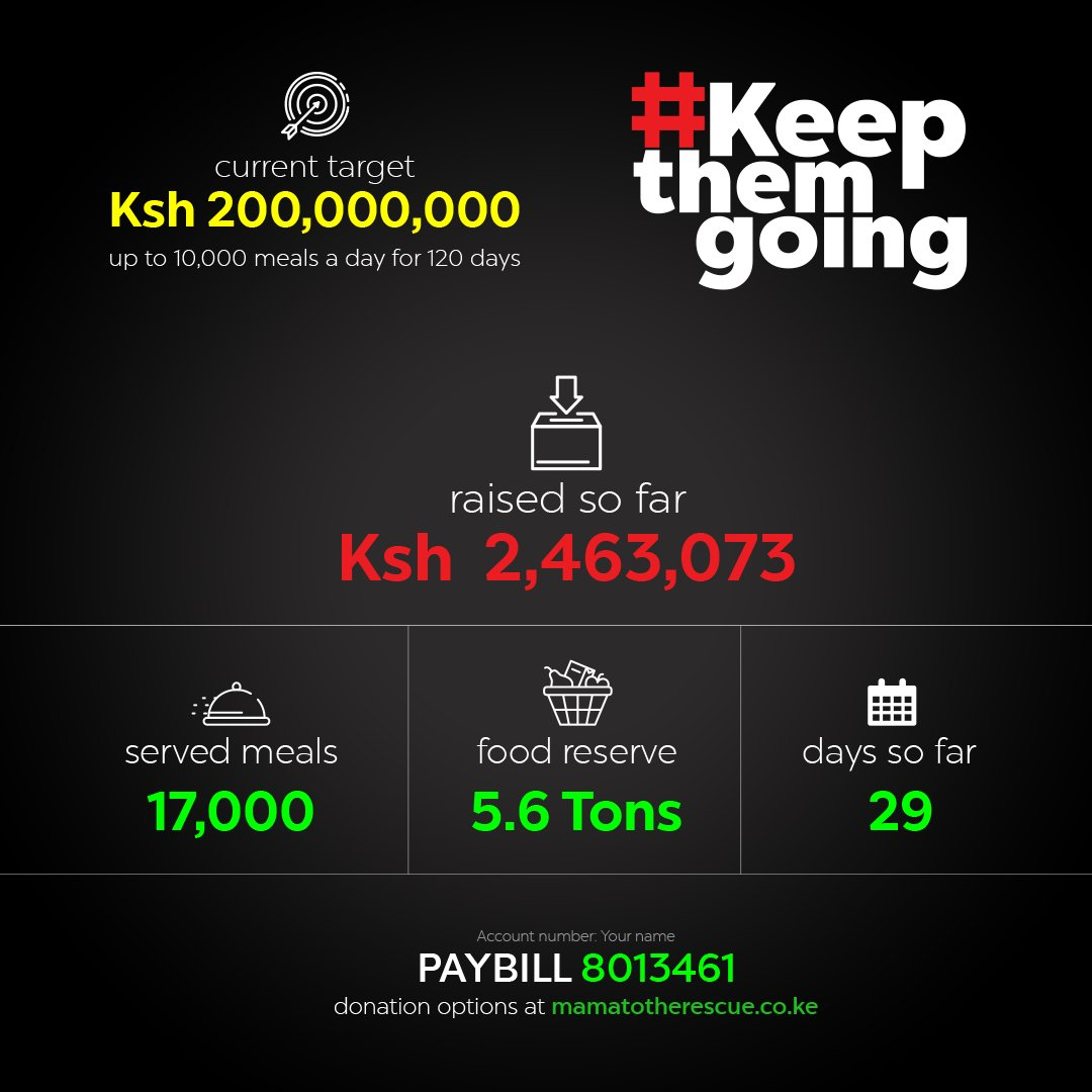 Back to work? Progress so far: Raised So Far: Ksh 2,463,073 Served Meals So Far: 17,000 Food Reserve: 5.6 Tons Days so Far: 29 Days to go: 91 To donate: PAYBILL 801 3461 | Acc number: Your name 150 ksh buys a hot meal #KeepthemGoing