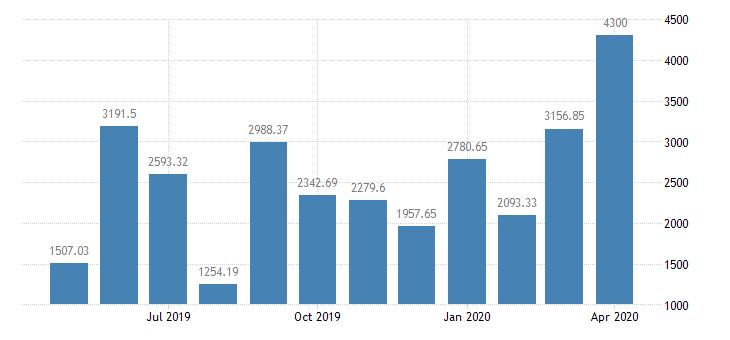 #Switzerland Balance of #Trade at CHF4.3B tradingeconomics.com/switzerland/ba…