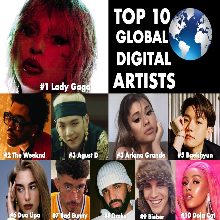 TOP 10 GLOBAL DIGITAL ARTISTS - 05/26 02:50 EDT  #LadyGaga    #TheWeeknd   #AgustD   #ArianaGrande  #BAEKHYUN  #DuaLipa    #BadBunny   #Drake   #JustinBieber   #DojaCatpic.twitter.com/8rBs9j0imq